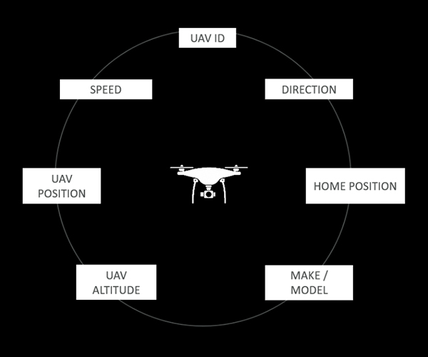 DJI AeroScope Data